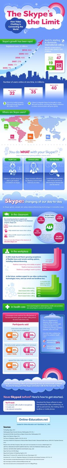 Check how Skype could be used not only in learning & development function, but in other areas as well. You can also find here information about exponential growth of Skype usage. #infographic #2012
