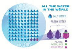 Open for Discussion: Water Conflicts - American Chemical Society Salt And Water, Fresh Water, Water Scarcity, Sustainability, Teaching, Education, School, Google, Search