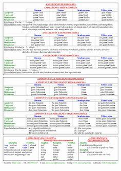 Angol nyelvoktatás - Mező Csaba; Angol nyelvtani összefoglaló táblázatok; Angol segédigék, Irregular Verbs; Kidolgozott társalgási témák; Hasznos kifejezések angolul English Language, Journal, Brazil, English People, English