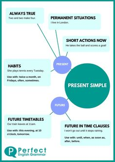 Clear explanations about how to use the present simple tense (or simple present)… – Grammar Verbal Tenses, Tenses Grammar, Grammar Rules, Grammar And Vocabulary, Grammar Lessons, English Vocabulary, English Grammar Tenses, English Verbs, Learn English Grammar