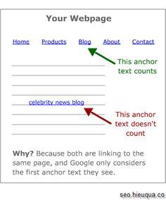Nếu nhiều link về cùng 1 url - Google chỉ nhận anchor text của link đầu tiên