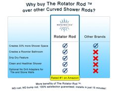 Why buy The Rotator Rod over other curved shower rod brands? Easy! Unlike traditional curved shower rods that only stay in the expanded shower position, The Rotator Rod pivots to expand ordinary shower space by 33% PLUS create a roomier bathroom. The patented, one-of-a-kind rotation system transforms one of the most used rooms in the home into either a luxurious shower experience or expanded bathroom space for everyday living, all with just a simple flip of The Rotator Rod!