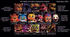 Animatronics timeline FNAF