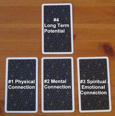 Relationship-spread