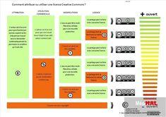 Comprendre et utiliser les licences Creative Commons | The Daily Learn... via @sdardalhon http://sco.lt/...