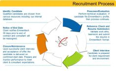 Recruitment consultancies are the best way to reduce your hiring and recruiting budget, if you are looking for cost effective measures. They have ready resources and teams to acquire talent pool for your organization as well as keep your overall budget in control. www.supportcorporate.com