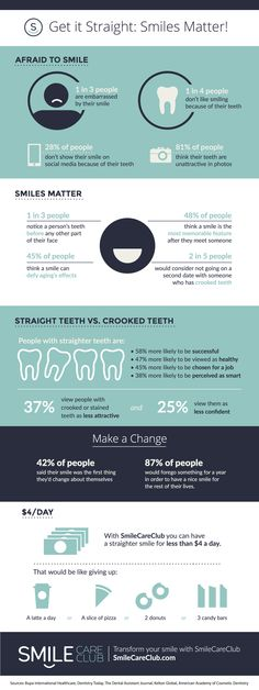 Some straight talk on the impact of your smile. Dental Health, Oral Health, Dental Lab Technician, Clear Aligners, Beautiful Teeth, Crooked Teeth, Brace Face, Love Your Smile, Dental Facts