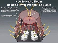 How to heat a room with tea light candles.