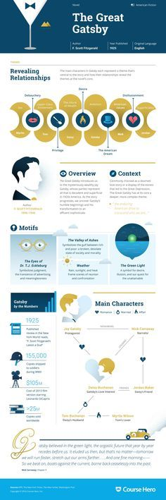 The Great Gatsby Infographic | Course Hero