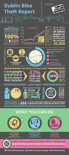 Dublin Bike Theft #infographic #Dublin #Bikes #Travel