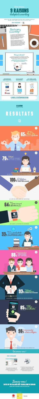 Pendant un an, 108 salariés de quatre grandes entreprises de région parisienne ont testé le coworking. Cette initiative, lancée par LBMG et Neo-Nomade, deu