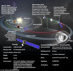 A timeline of Rosetta's journey to comet 67P. The probe was launched in March 2004 from Ko...