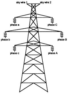 double circuit transmission lines . Power Engineering, Electrical Engineering, Electrical Panel Wiring, Physics Tricks, Power Lineman, Transmission Tower, Power Electronics, Power Energy, High Voltage