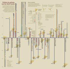 Visual Data - La Lettura - Corriere della Sera - pt. 3 by Federica Fragapane, via Behance