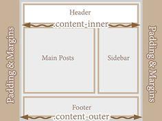 Make Blogger Header, Navigation and Footer Full Width | Helplogger