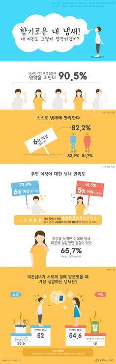 """남녀의 흔한 착각 """"내 체취 향기로워"""" [인포그래픽] #Smell / #Infographic ⓒ 비주얼다이브 무단 복사·전재·재배포 금지"""