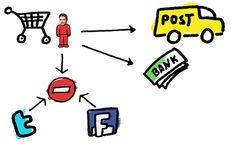 Social Media Monitoring & CRM - Grenzen der Datennutzung