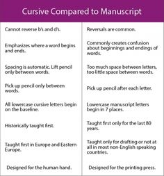 Forrest Cissell I think this would be helpful for open house/prospective parents. (reasons for teaching cursive before manuscript) Cursive Handwriting, Cursive Letters, Teaching Tools, Teaching Resources, Logic Of English, Teaching Cursive, Learning Support, Writing Workshop, Reading Strategies