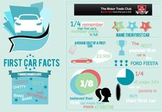 Check out these fun first car facts! Do you know the average cost of a first car? Or the most popular first car? Have a look...