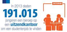 Jobstudenten zoeken vooral werk via uitzendkantoren - Randstad België