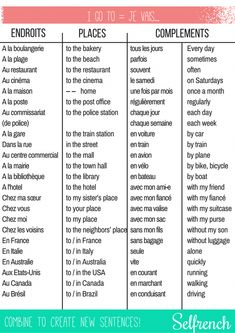 Educational infographic & data visualisation CheatSheet to learn French verbs Avoir Infographic Description CheatSheet to learn Fre… French Sentences, French Verbs, French Grammar, French Phrases, French Quotes, Basic French Words, How To Speak French, Learn French, Learn English