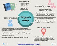 Competencias de la Enfermería del Trabajo. A quién, dónde y qué aportan en favor de la salud de los trabajadores.