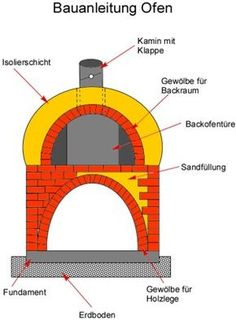 Building instructions oven for bread pizza and tarte flambée … Building ins… Grill Oven, Bbq Grill, Grilling, Bread Oven, Bread Pizza, Pizza Pizza, Pizza Ovens, Wood Oven, Outdoor Oven