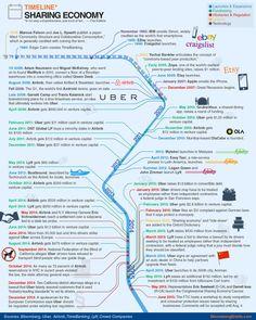 Timeline - The Sharing Economy Innovation Management, Sharing Economy, Circular Economy, Best Credit Cards, Global Economy, Social Marketing, Design Thinking, Business Planning, Embedded Image Permalink