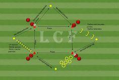 Trabajando el FÚTBOL: coordinación Football Coaching Drills, Soccer Drills, Football Tactics, 1 Vs 1, Goals Planner, Soccer Training, Rugby, Sports, Blog