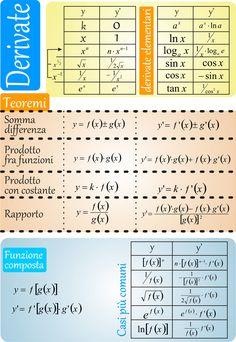 Calcolo della derivata