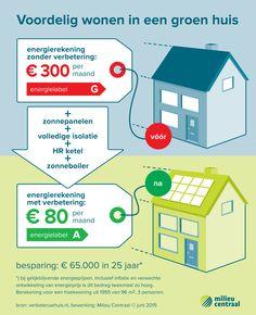 Energielabel van G naar A - infographic voor Milieu Centraal