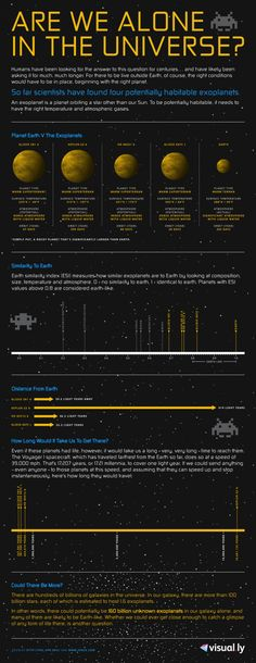 Are We Alone In The Universe [INFOGRAPHIC]