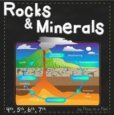 Rocks and Minerals ~ mineral identification, rock types, and the rock cycle Included:~ Mini Books: Minerals and Rocks   Each title includes 2 versions:* One is a standard take home book.* One has blank spaces to be filled in by students.~  2 KWL Worksheet: Know, Want to Know, Learned ~  Label the Rock Cycle Activity ~  Grammar Worksheet Extension Activity and Answer key paid