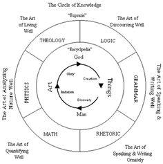 the circle of knowledge education Liberal Education, Higher Education, Royal Society Of London, Harvard University Press, Mathematics, Physics, Knowledge, Christian, Technology