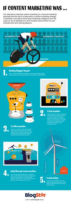 If content marketing… [infographic]
