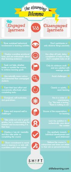 Characteristics of Engaged Learners Vs Disengaged learners (Infographic)
