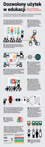 Infografika przedstawia 10 sytuacji edukacyjnych, w których nauczyciele i uczniowie mogą działać w ramach prawa autorskiego i robić legalnie często więcej niż im się wydaje.