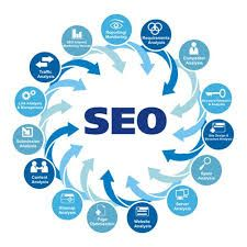 We are providing best Internet Marketing and quality Search Engine Optimization (SEO) Services in Noida. Such as Link Building, Images Sharing, Blog Posting and other services according to your budget.