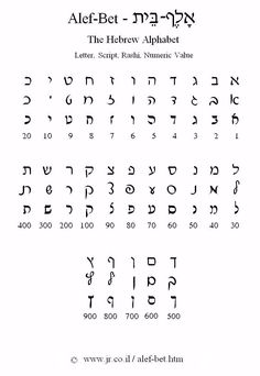 The Hebrew Alphabet - Alef-Bet
