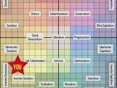 I got: Left Libertarian! The Definitive Political Orientation Test