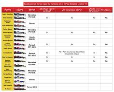Sustituciones de caja de cambios en el GP de Estados Unidos F1 2015  #F1 #Formula1 #USGP