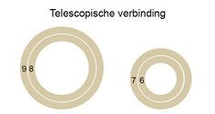 Welke buizen passen in elkaar voor een telescopische verbinding
