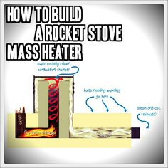 rocket+mass+heater How To Build A Rocket Stove Mass Heater - TinHatRanch Stove Heater, Stove Oven, Wood Gas Stove, Wood Stoves, Build A Rocket, Rocket Mass Heater, Outdoor Oven, Stove Fireplace, Rocket Stoves