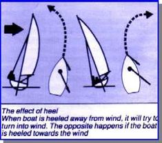 points of sail rya - Google Search