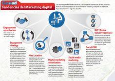infografía sobre tendencia del marketing digital