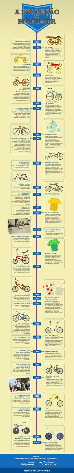 Infográfico A Evolução da Bicicleta  http://qcveiculos.com.br/a-evolucao-da-bicicleta-infografico/