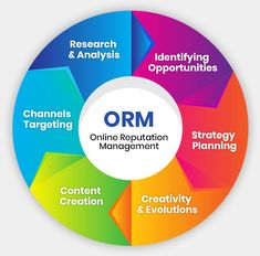 SEO India Higherup top ORM Company in India helps business organizations create a positive digital presence. We offer best Online Reputation Management Services in Delhi at affordable prices. Reputation Management, Management Company, Social Media Posting Schedule, Content Analysis, Website Ranking, Business Names, Seo Services, Digital Marketing