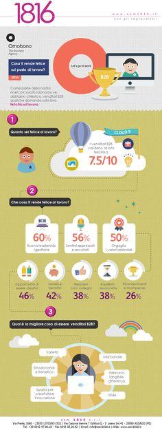 Quali sono i fattori che contribuiscono alla felicità dei venditori B2B sul #lavoro? Una nuova ricerca, condotta da Omobono, ha rivelato che al primo posto, per il 60% dei venditori B2B, come fattore che contribuisce alla #felicità c'è una buona #leadership o gestione. Scopri di più, leggi QUI la nuova infografica di #osm1816 o vai sul sito al link http://bit.ly/1NHKR1z!