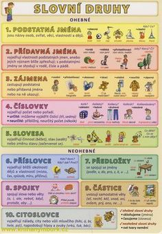 Škola School Border, Teaching Posts, English Class, Teacher Hacks, English Vocabulary, Life Advice, Kids Education, School Design, Kids And Parenting