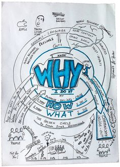 """Sketchnotes from Simon Sinek's TED Talk on """"Start With WHY"""" and the Golden Circle. (Done at a meeting of a community of practice on sketchnoting) The TED Talk video Simon Sinek: www.startwithwhy.com/Home.aspx"""